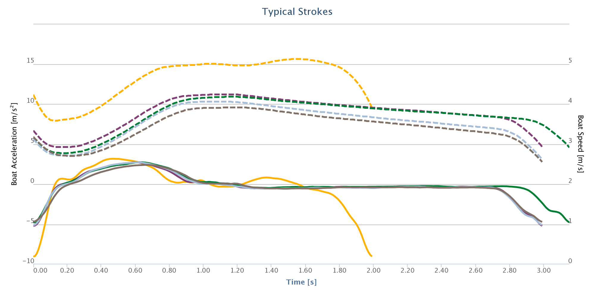 RIM analysis of today's typical strokes
