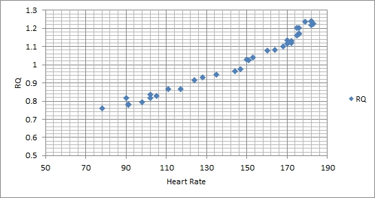 Respiratory Quotient vs Heart Rate