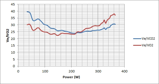 VO2/Ve and VCO2/Ve vs Power