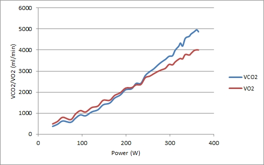 VO2 and VCO2 vs Power