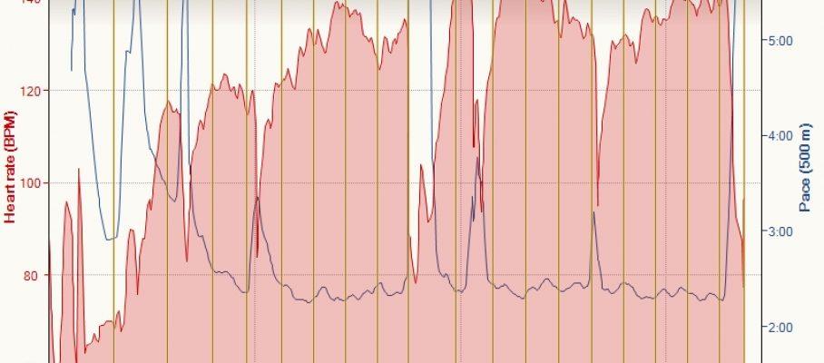L4 Prehrada 10-12-2015, Heart rate