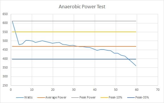 anaerobicpowertest