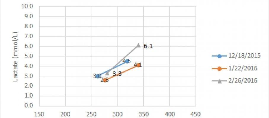 2speed_graf