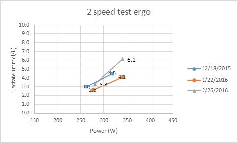2speed_graf.jpg