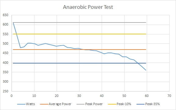 anaerobicpowertest