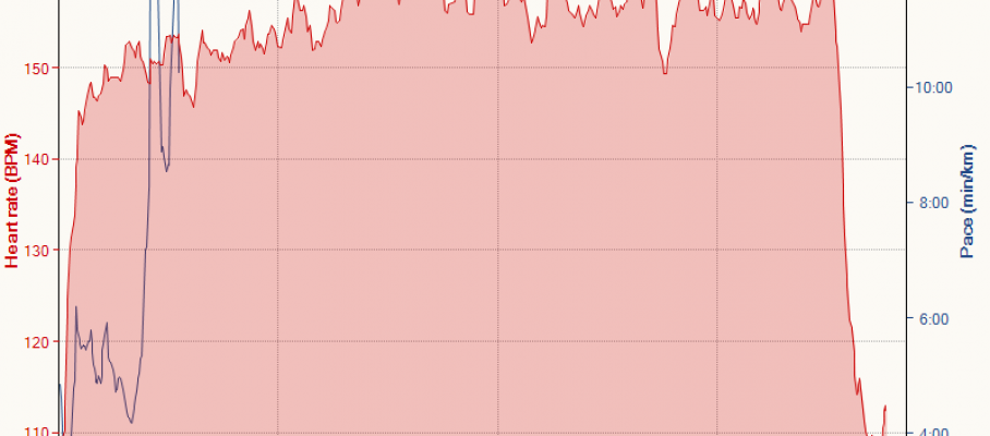Running 6-14-2016, Heart rate