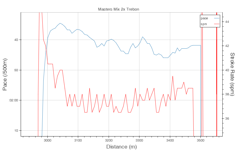 Stroke rate and pace close up for the 500m