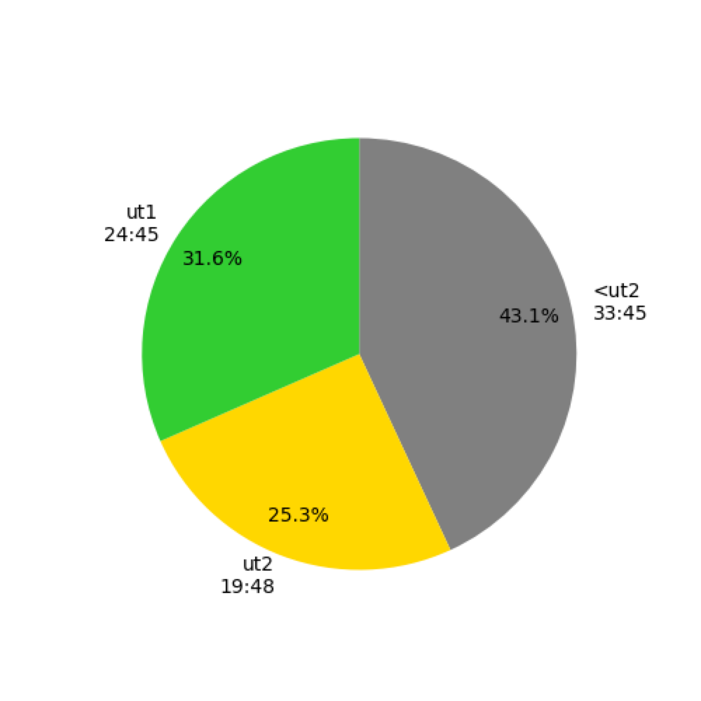 Heart_rate_pie_chart_500_500.png