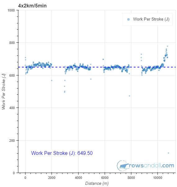 work per stroke chart
