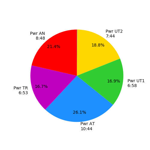 rowing data pie chart