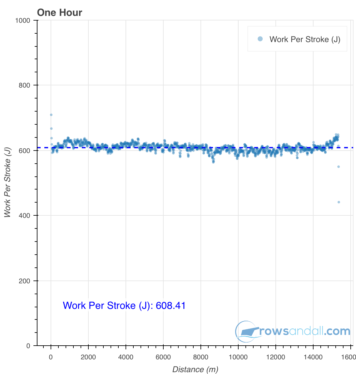 workout work per Stroke chart