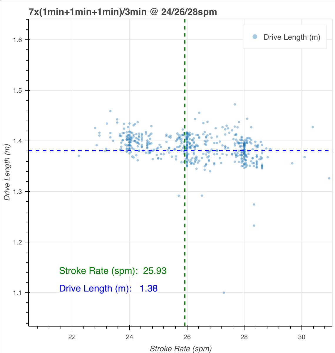 drive length chart