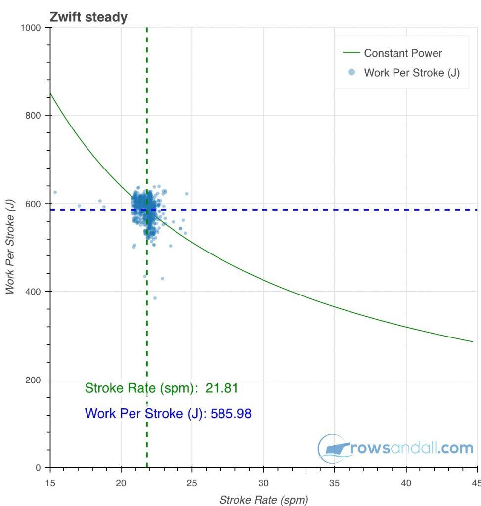 stroke work chart